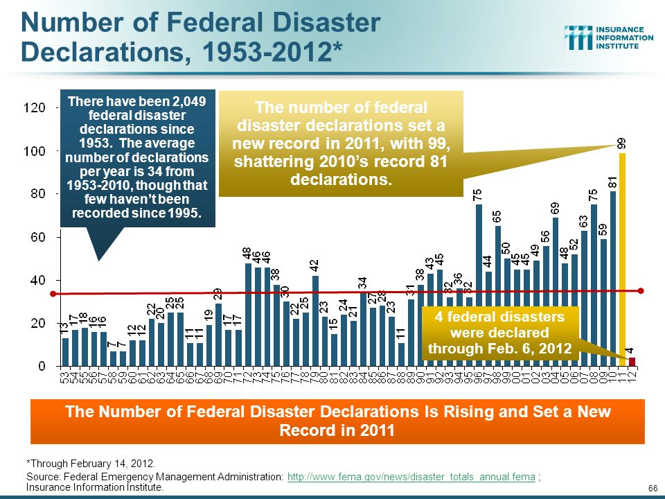 Number of Federal Disaster Declarations, 1953-2012* *Through February 14, 2012.