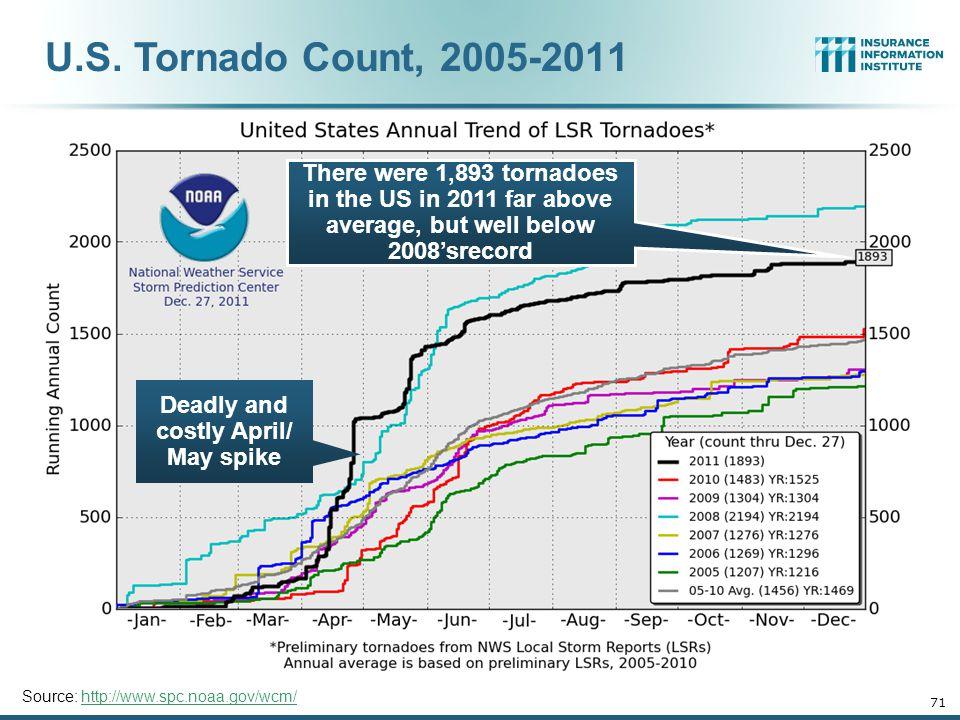 12/01/09 - 9pm 70 *Through February 5, 2012. Source: U.S.