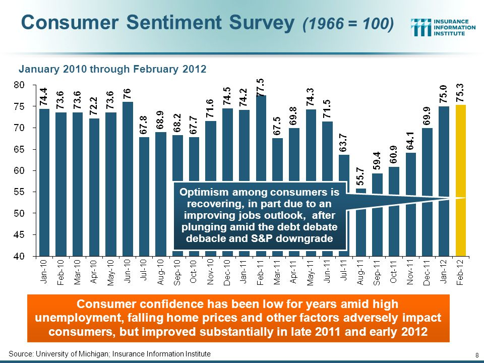 Consumer Sentiment Survey (1966 = 100) January 2010 through February 2012 Consumer confidence has been low for years amid high unemployment, falling home prices and other factors adversely impact consumers, but improved substantially in late 2011 and early 2012 Source: University of Michigan; Insurance Information Institute Optimism among consumers is recovering, in part due to an improving jobs outlook, after plunging amid the debt debate debacle and S&P downgrade 12/01/09 - 9pm 8