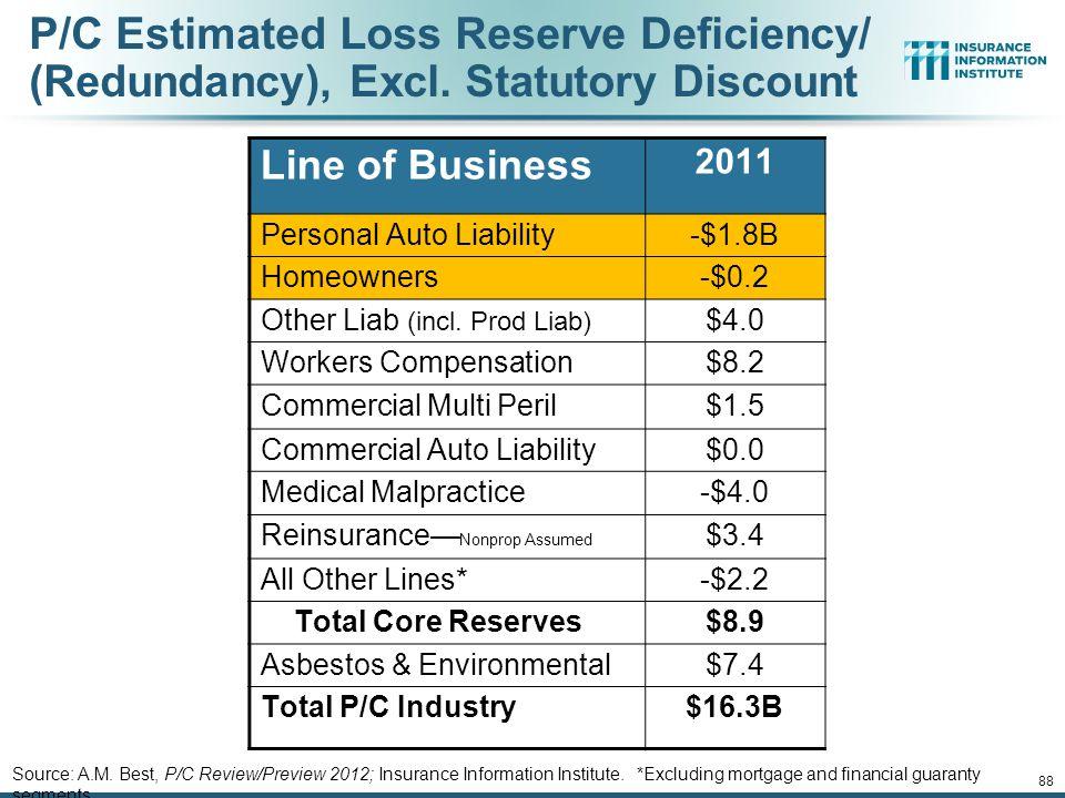 P/C Estimated Loss Reserve Deficiency/ (Redundancy), Excl.