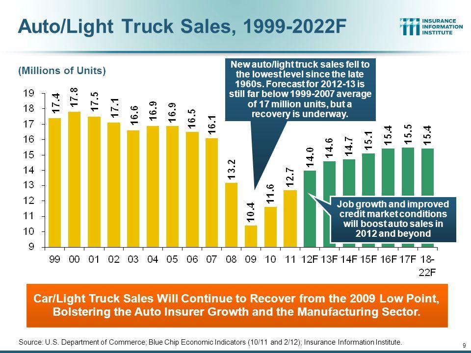 9 (Millions of Units) Auto/Light Truck Sales, 1999-2022F Source: U.S.