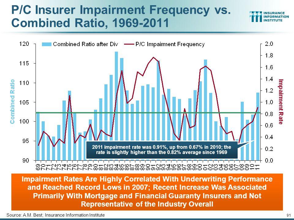 12/01/09 - 9pm 91 P/C Insurer Impairment Frequency vs.