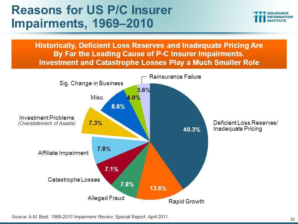 12/01/09 - 9pm 92 Reasons for US P/C Insurer Impairments, 1969–2010 Source: A.M.