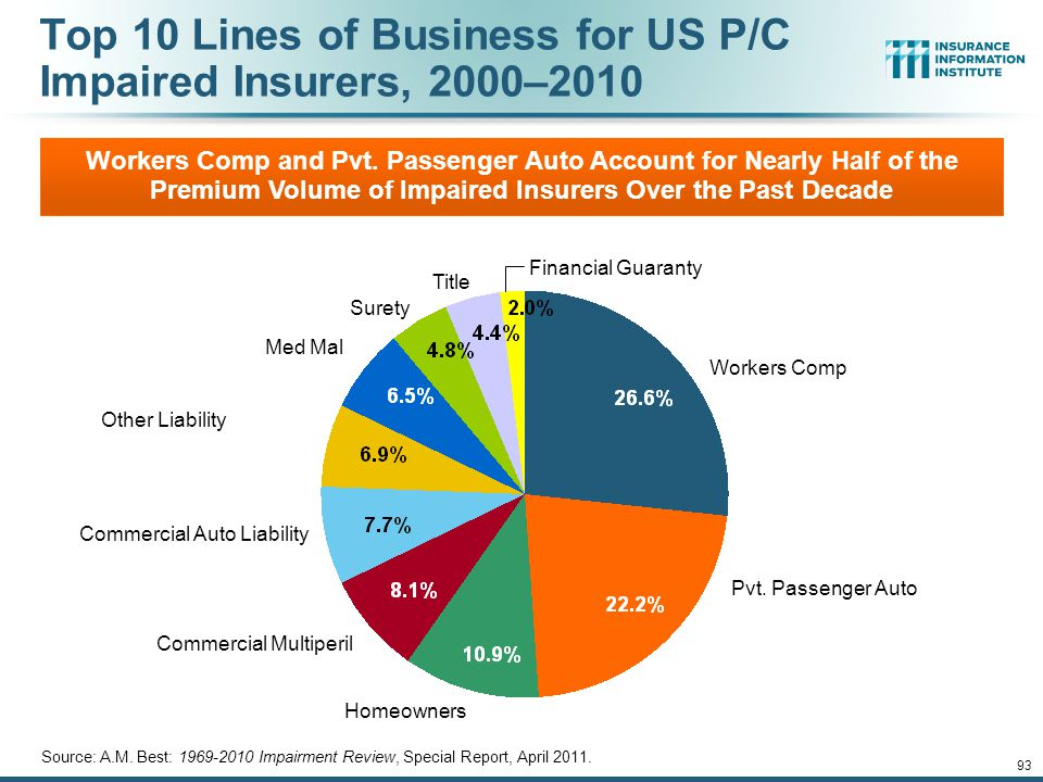 12/01/09 - 9pm 93 Top 10 Lines of Business for US P/C Impaired Insurers, 2000–2010 Source: A.M.