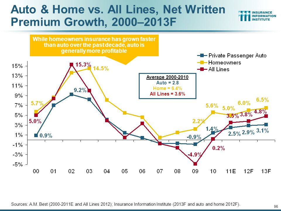 12/01/09 - 9pm 96 Auto & Home vs.All Lines, Net Written Premium Growth, 2000–2013F Sources: A.M.