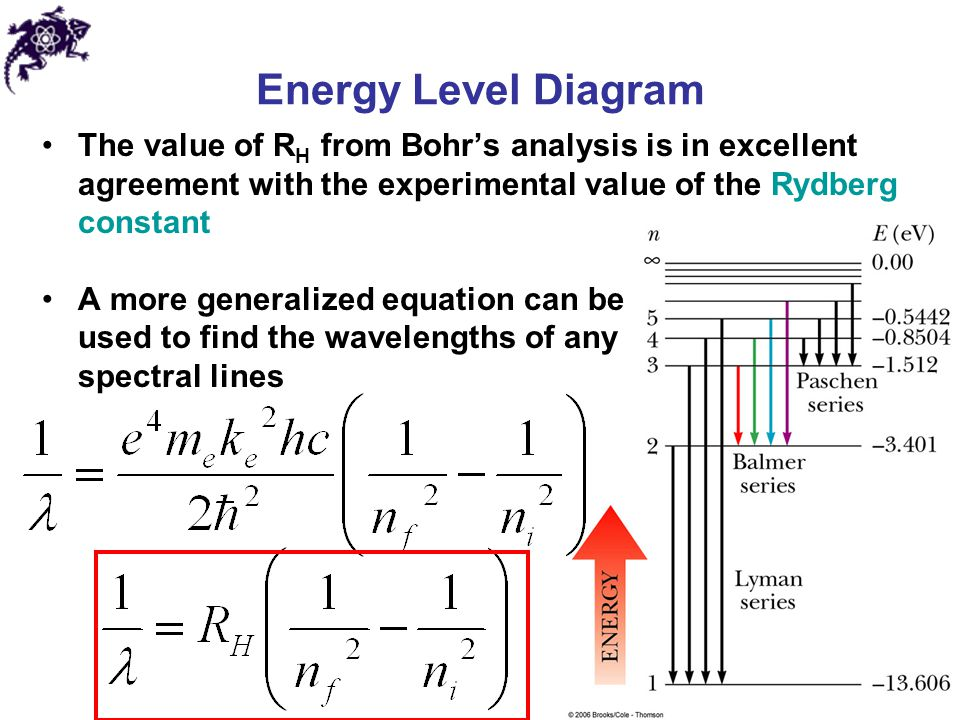 The value of R H from Bohr's analysis is in excellent agreement with the experimental value of the Rydberg constant A more generalized equation can be