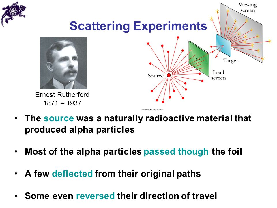 Scattering Experiments The source was a naturally radioactive material that produced alpha particles Most of the alpha particles passed though the foi