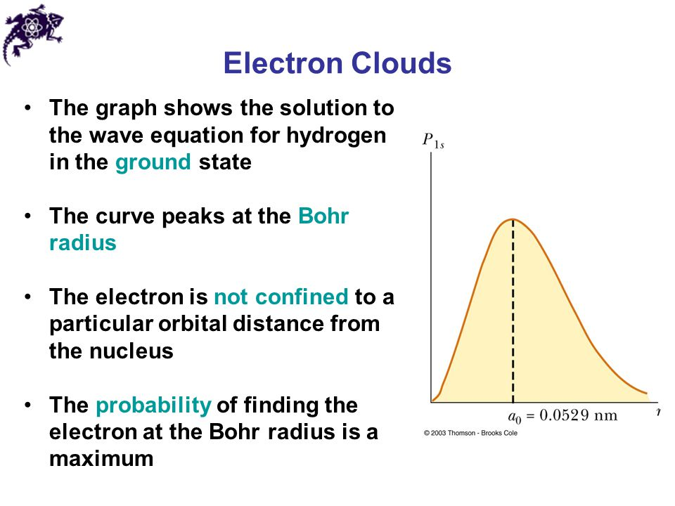 Electron Clouds The graph shows the solution to the wave equation for hydrogen in the ground state The curve peaks at the Bohr radius The electron is