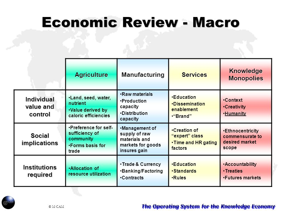The Operating System for the Knowledge Economy © M·CAM Economic Review - Macro AgricultureManufacturingServices Knowledge Monopolies Individual value and control Land, seed, water, nutrient Value derived by caloric efficiencies Raw materials Production capacity Distribution capacity Education Dissemination enablement Brand Context Creativity Humanity Social implications Preference for self- sufficiency of community Forms basis for trade Management of supply of raw materials and markets for goods insures gain Creation of expert class Time and HR gating factors Ethnocentricity commensurate to desired market scope Institutions required Allocation of resource utilization Trade & Currency Banking/Factoring Contracts Education Standards Rules Accountability Treaties Futures markets