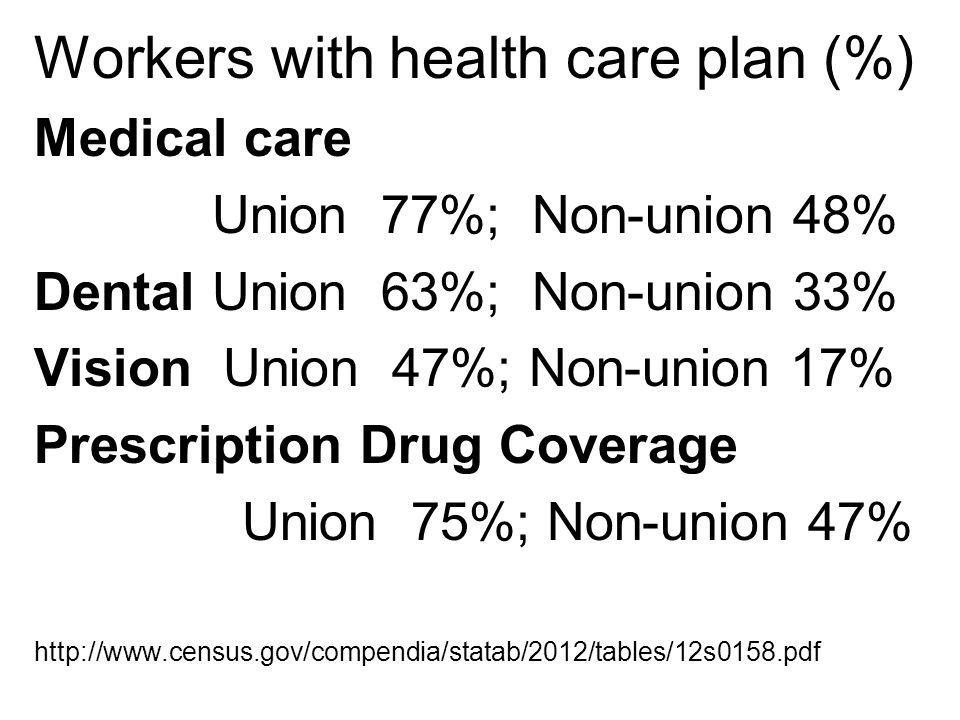 Workers with health care plan (%) Medical care Union 77%; Non-union 48% Dental Union 63%; Non-union 33% Vision Union 47%; Non-union 17% Prescription Drug Coverage Union 75%; Non-union 47% http://www.census.gov/compendia/statab/2012/tables/12s0158.pdf