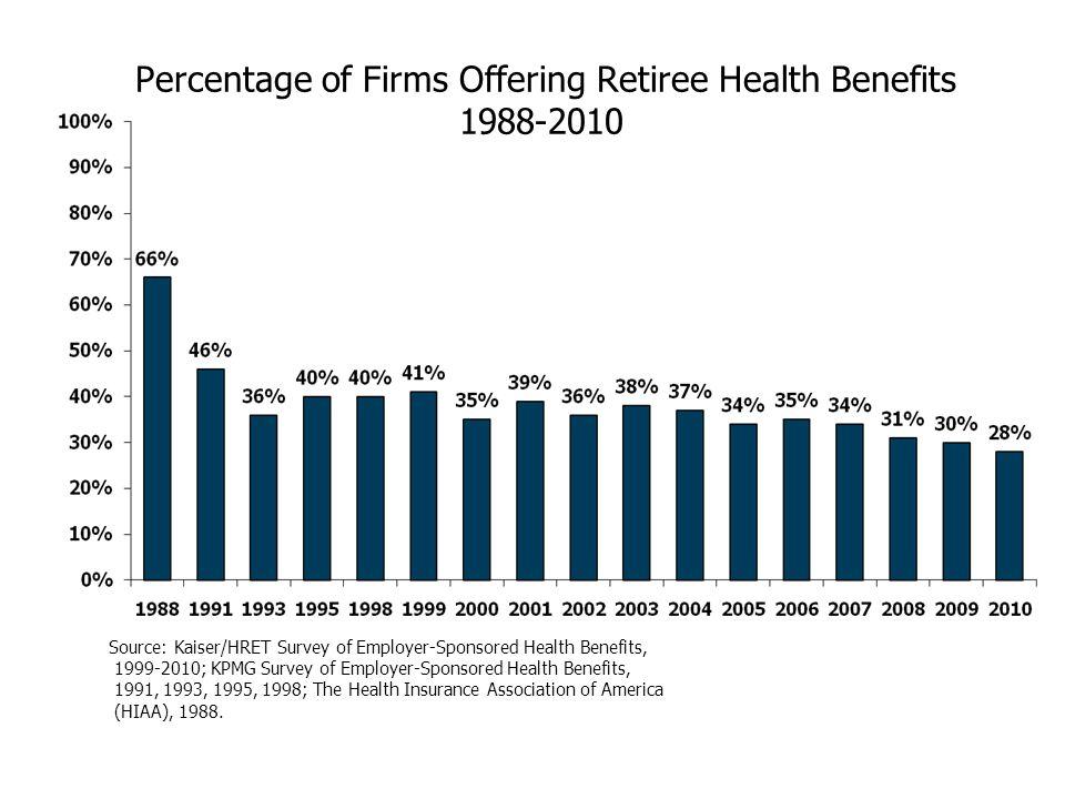 Percentage of Firms Offering Retiree Health Benefits 1988-2010 Source: Kaiser/HRET Survey of Employer-Sponsored Health Benefits, 1999-2010; KPMG Surve