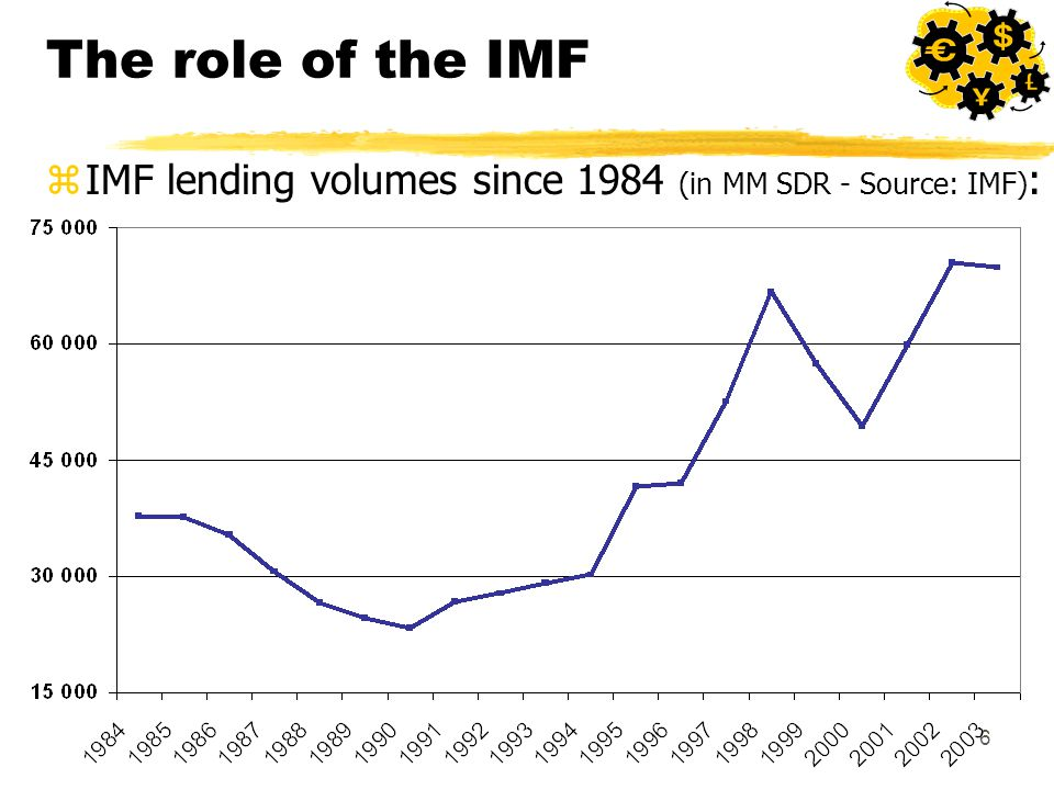 6 The role of the IMF zIMF lending volumes since 1984 (in MM SDR - Source: IMF) :