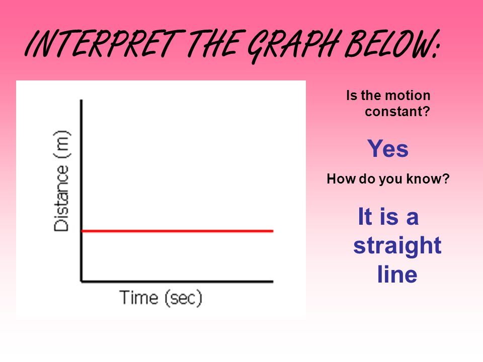 INTERPRET THE GRAPH BELOW: Is the motion constant? Yes How do you know? It is a straight line