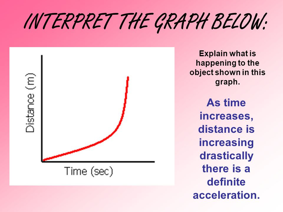 INTERPRET THE GRAPH BELOW: Explain what is happening to the object shown in this graph. As time increases, distance is increasing drastically there is