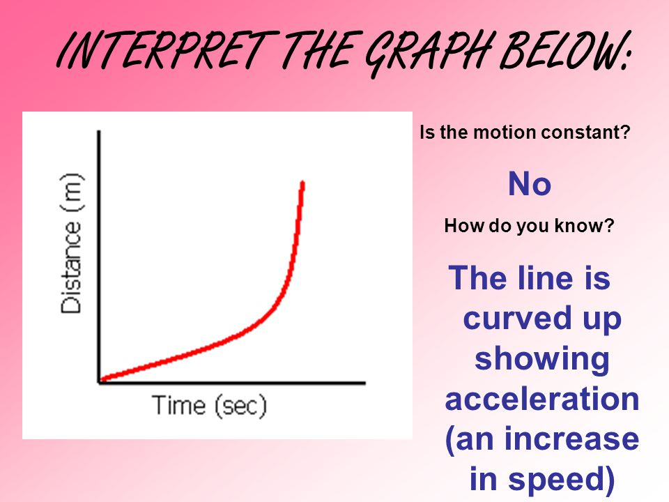 INTERPRET THE GRAPH BELOW: Is the motion constant? No How do you know? The line is curved up showing acceleration (an increase in speed)