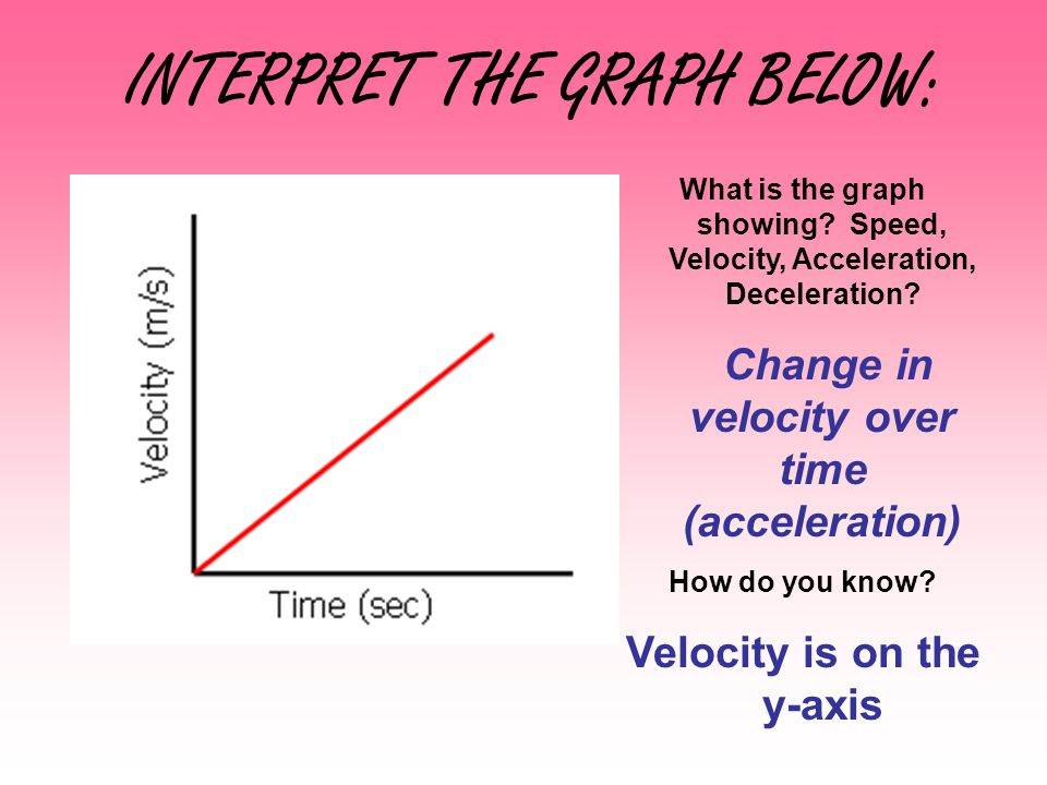 INTERPRET THE GRAPH BELOW: What is the graph showing? Speed, Velocity, Acceleration, Deceleration? Change in velocity over time (acceleration) How do