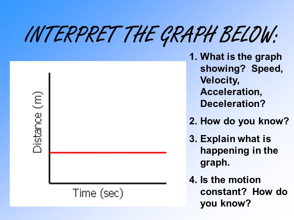 INTERPRET THE GRAPH BELOW: As time increases distance is increasing steadily, then the object is at rest, then the object changes direction and is moving backwards at a slower speed.