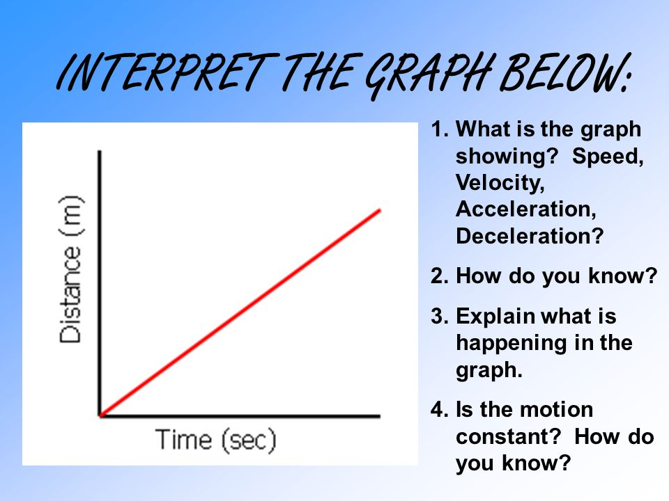 INTERPRET THE GRAPH BELOW: Is the motion constant.
