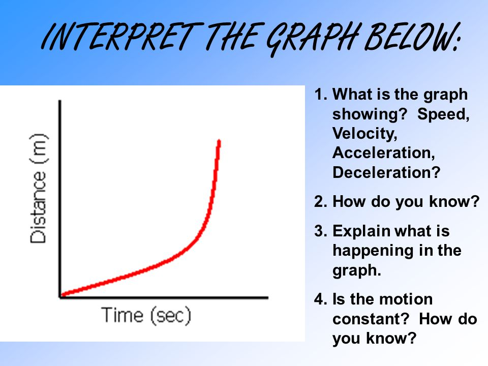 INTERPRET THE GRAPH BELOW: 1.What is the graph showing? Speed, Velocity, Acceleration, Deceleration? 2.How do you know? 3.Explain what is happening in