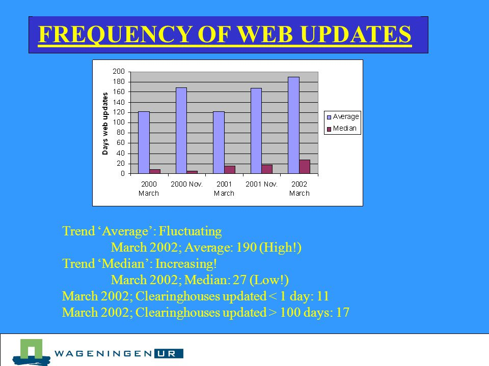 FREQUENCY OF WEB UPDATES Trend 'Average': Fluctuating March 2002; Average: 190 (High!) Trend 'Median': Increasing.
