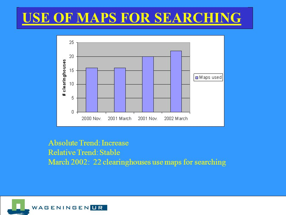 USE OF MAPS FOR SEARCHING Absolute Trend: Increase Relative Trend: Stable March 2002: 22 clearinghouses use maps for searching
