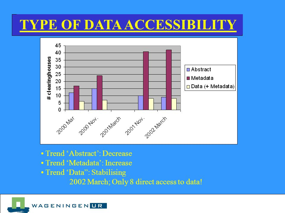 TYPE OF DATA ACCESSIBILITY Trend 'Abstract': Decrease Trend 'Metadata': Increase Trend 'Data : Stabilising 2002 March; Only 8 direct access to data!