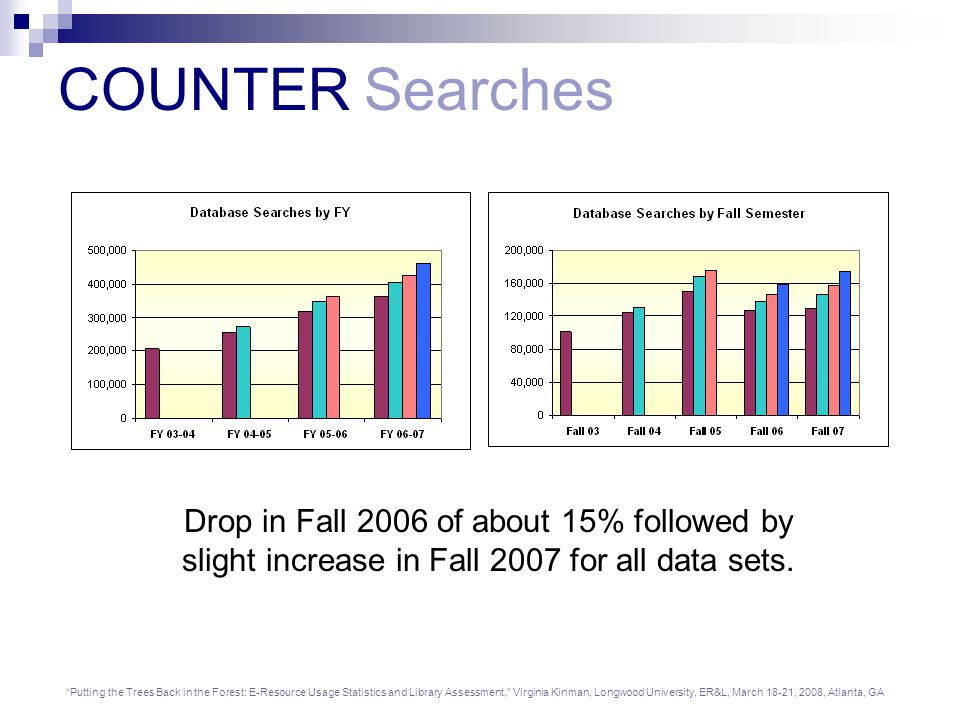 Putting the Trees Back in the Forest: E-Resource Usage Statistics and Library Assessment, Virginia Kinman, Longwood University, ER&L, March 18-21, 2008, Atlanta, GA COUNTER Searches Drop in Fall 2006 of about 15% followed by slight increase in Fall 2007 for all data sets.