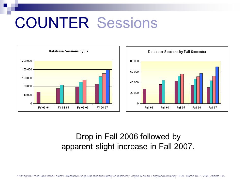 Putting the Trees Back in the Forest: E-Resource Usage Statistics and Library Assessment, Virginia Kinman, Longwood University, ER&L, March 18-21, 2008, Atlanta, GA Drop in Fall 2006 followed by apparent slight increase in Fall 2007.