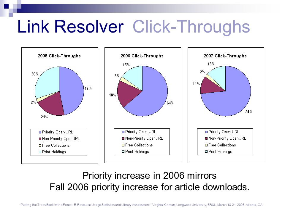 Putting the Trees Back in the Forest: E-Resource Usage Statistics and Library Assessment, Virginia Kinman, Longwood University, ER&L, March 18-21, 2008, Atlanta, GA Link Resolver Click-Throughs Priority increase in 2006 mirrors Fall 2006 priority increase for article downloads.