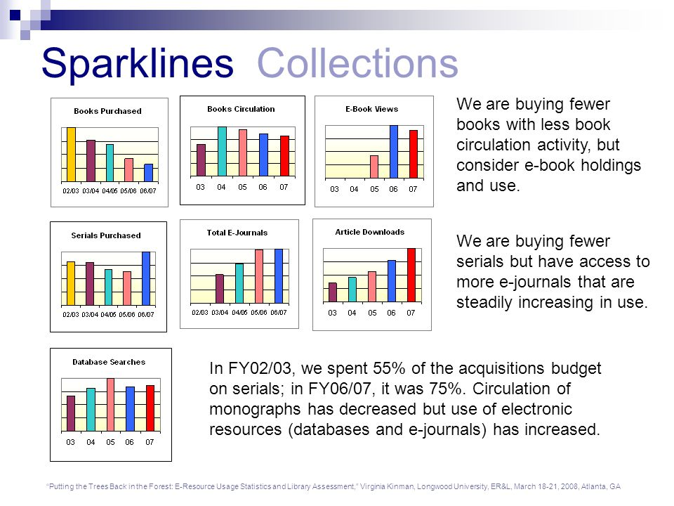Putting the Trees Back in the Forest: E-Resource Usage Statistics and Library Assessment, Virginia Kinman, Longwood University, ER&L, March 18-21, 2008, Atlanta, GA Sparklines Collections We are buying fewer books with less book circulation activity, but consider e-book holdings and use.