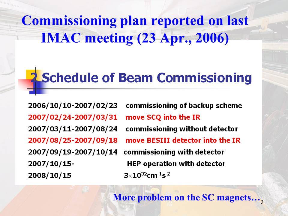24 Beam current history for E- Vac.5  10 -7 Pa @RF Every week+10mA E+ ring com.
