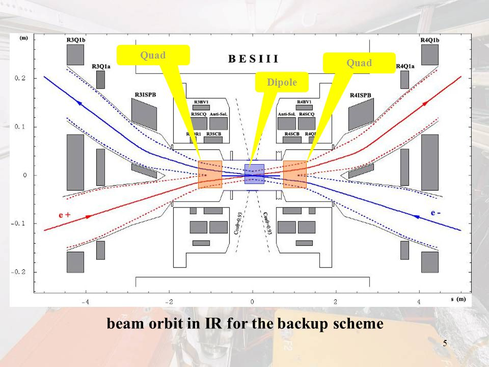 16 Beam current increases steadily Imax>250mA (1.55&1.89GeV), 160mA(2.5GeV SR) Tuning beam line with SR station from Dec.