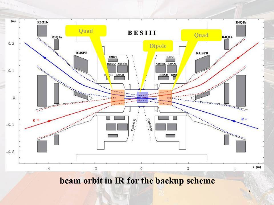 6 IR layout of the backup scheme