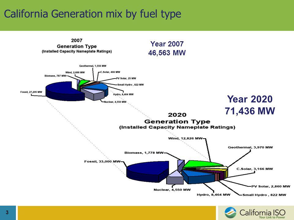 3 California Generation mix by fuel type Year 2007 46,563 MW Year 2020 71,436 MW