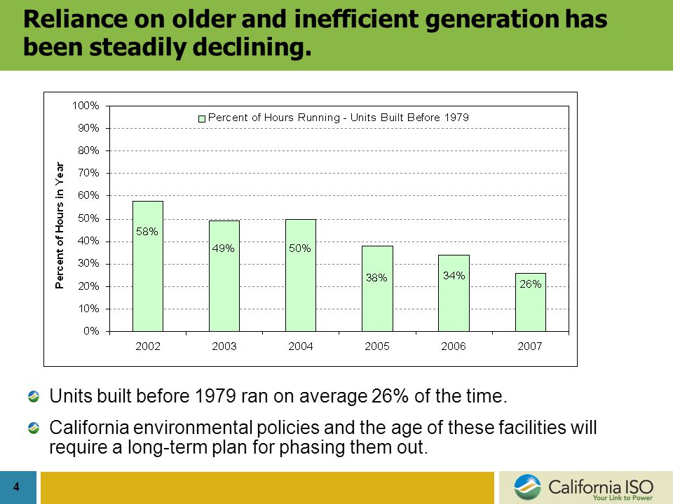 4 Reliance on older and inefficient generation has been steadily declining.