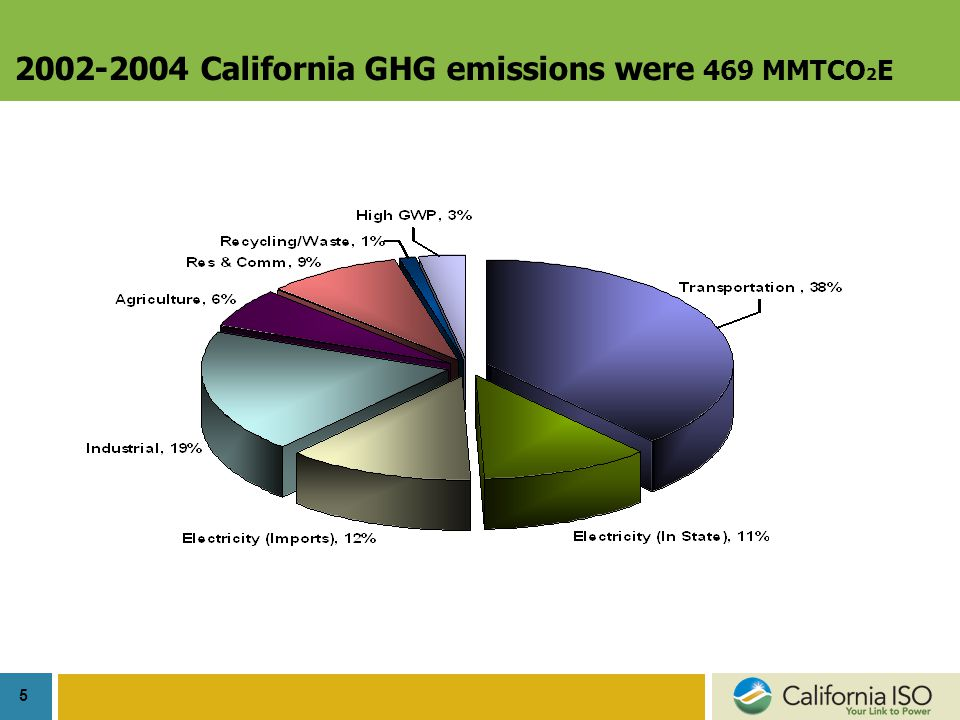 5 2002-2004 California GHG emissions were 469 MMTCO 2 E