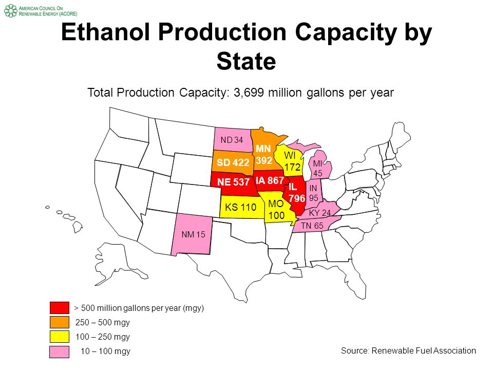 Ethanol Production Capacity by State > 500 million gallons per year (mgy) 250 – 500 mgy 100 – 250 mgy IA 867 IL 796 NE 537 SD 422 MN 392 WI 172 KS 110 MO 100 IN 95 TN 65 MI 45 ND 34 KY 24 NM 15 Total Production Capacity: 3,699 million gallons per year Source: Renewable Fuel Association 10 – 100 mgy