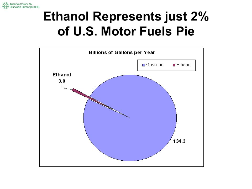 Ethanol Represents just 2% of U.S. Motor Fuels Pie
