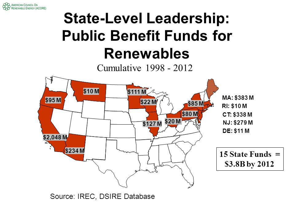 State-Level Leadership: Public Benefit Funds for Renewables $127 M $85 M $80 M $22 M $111 M $2,048 M $95 M $10 M $234 M $20 M RI: $10 M MA: $383 M NJ: $279 M DE: $11 M CT: $338 M Cumulative 1998 - 2012 15 State Funds = $3.8B by 2012 Source: IREC, DSIRE Database