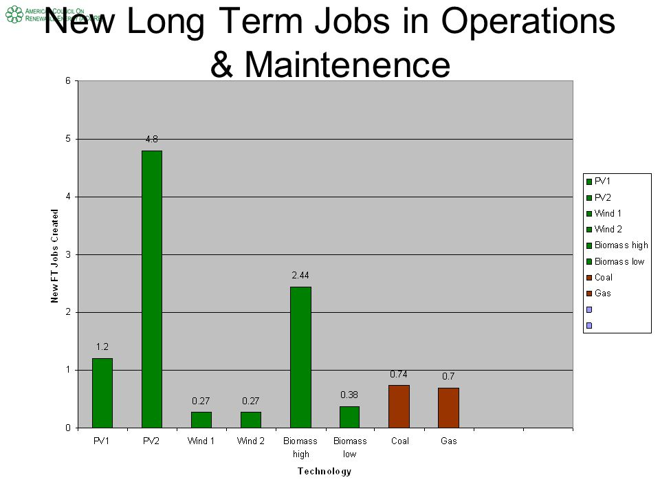 New Long Term Jobs in Operations & Maintenence