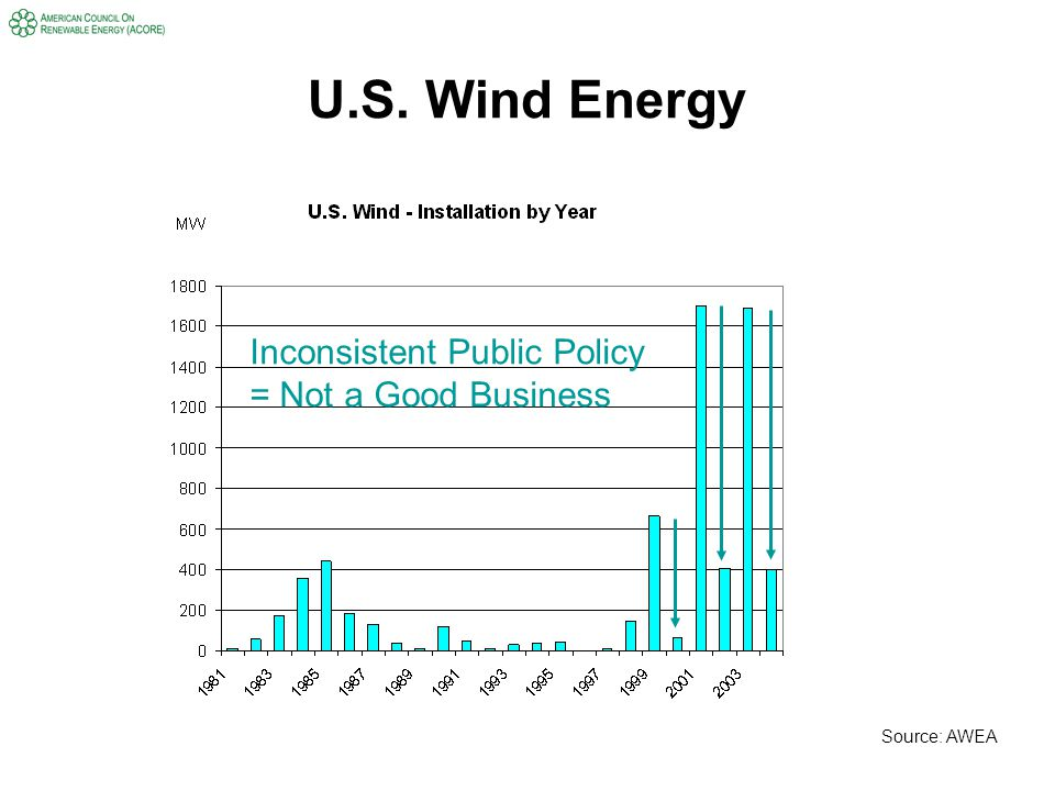U.S. Wind Energy Source: AWEA Inconsistent Public Policy = Not a Good Business