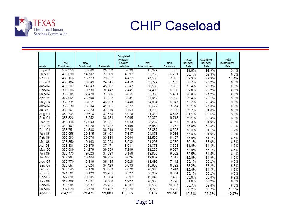 Page 11 CHIP Caseload 9,107 78.9%81.7%6.8% Mar-05 328,350 19,163 33,223 6,982 21,206 8,230 80.1%83.0%6.5% Apr-05 326,836 20,379 37,171 8,031 21,875 8,398 81.6%84.3%6.7% May-05 326,809 21,278 39,088 7,248 21,288 8,087 82.9%85.1%6.5% Jun-05 326,473 19,623 37,899 6,156 19,955 8,062 82.5%84.5%6.1% Jul-05 327,267 20,404 35,735 6,625 19,609 7,517 82.6%84.9%6.0% Aug-05 326,770 18,998 35,195 6,029 19,493 7,142 83.1%85.2%6.0% Sep-05 326,557 18,624 34,128 5,693 18,832 6,892 83.2%85.2%5.8% Oct-05 323,343 17,176 37,059 7,070 20,360 7,914 82.4%84.8%6.3% Nov-05 321,562 19,129 39,485 6,527 20,902 8,024 83.1%85.2%6.5% Dec-05 322,898 20,385 37,964 6,297 19,048 7,428 83.6%85.6%5.9% Jan-06 317,408 11,591 18,460 1,227 20,303 17,290 51.6%53.2%6.4% Feb-06 310,981 23,937 25,285 4,387 26,553 20,097 55.7%59.6%8.5% Mar-06 302,020 23,728 19,482 10,370 31,220 19,298 50.2%60.7%10.3% Apr-06 294,189 29,479 19,081 10,065 37,167 19,740 49.2%59.6%12.7%