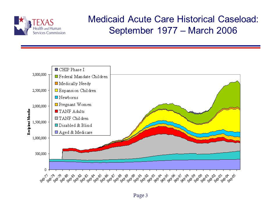 Page 4 Medicaid Historical Caseload Medicaid caseloads have grown historically as a result of the expansion of eligibility groups, most notably Children's groups Historical declines were seen in the Medicaid caseload overall after sustained growth from 1977 forward, beginning fiscal year 1997, following federal welfare reform  By the end of fiscal year 2000, caseloads had stabilized and were beginning to increase  Currently, caseloads have declined since November 2005, however not all risk groups are declining