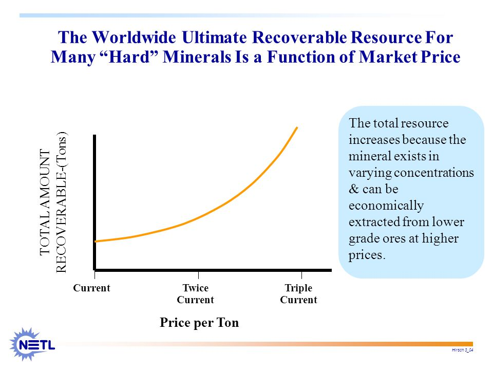 Hirsch 3_04 TOTAL AMOUNT RECOVERABLE-(Tons) Price per Ton CurrentTwice Current Triple Current The total resource increases because the mineral exists in varying concentrations & can be economically extracted from lower grade ores at higher prices.