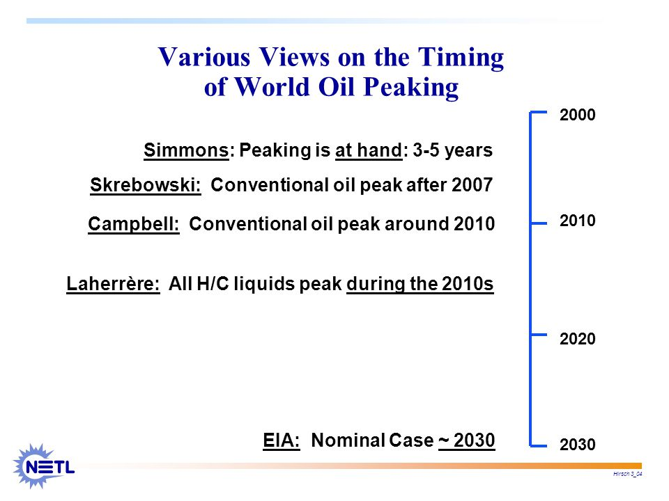 Hirsch 3_04 2000 2010 2020 2030 Various Views on the Timing of World Oil Peaking Simmons: Peaking is at hand: 3-5 years Laherrère: All H/C liquids peak during the 2010s Campbell: Conventional oil peak around 2010 Skrebowski: Conventional oil peak after 2007 EIA: Nominal Case ~ 2030