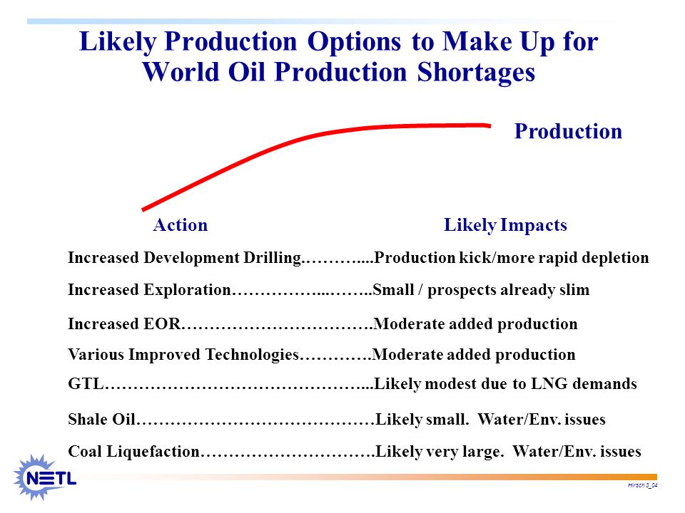 Hirsch 3_04 Production Increased EOR…………………………….Moderate added production Coal Liquefaction………………………….Likely very large.