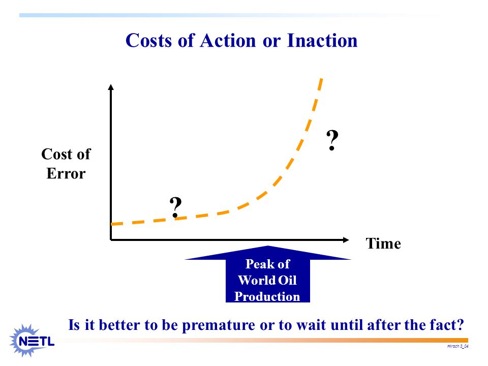 Hirsch 3_04 Peak of World Oil Production Time Cost of Error .
