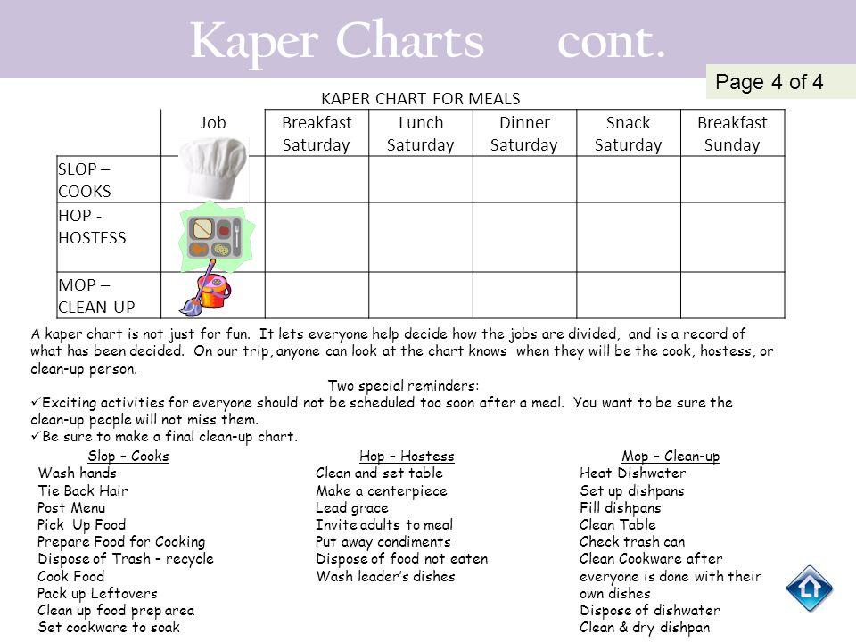 Kaper Charts cont. KAPER CHART FOR MEALS JobBreakfast Saturday Lunch Saturday Dinner Saturday Snack Saturday Breakfast Sunday SLOP – COOKS HOP - HOSTE