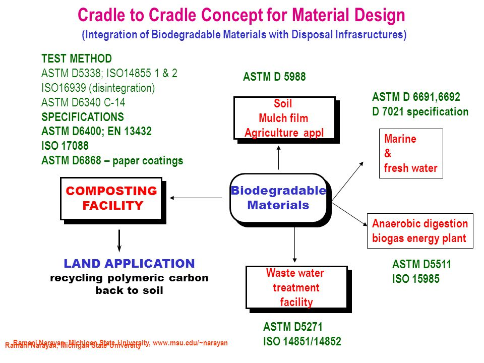 Ramani Narayan, Michigan State University Cradle to Cradle Concept for Material Design (Integration of Biodegradable Materials with Disposal Infrasructures) Biodegradable Materials Biodegradable Materials COMPOSTING FACILITY COMPOSTING FACILITY LAND APPLICATION recycling polymeric carbon back to soil TEST METHOD ASTM D5338; ISO14855 1 & 2 ISO16939 (disintegration) ASTM D6340 C-14 SPECIFICATIONS ASTM D6400; EN 13432 ISO 17088 ASTM D6868 – paper coatings Waste water treatment facility Waste water treatment facility ASTM D5271 ISO 14851/14852 Anaerobic digestion biogas energy plant ASTM D5511 ISO 15985 Soil Mulch film Agriculture appl Soil Mulch film Agriculture appl ASTM D 5988 Marine & fresh water ASTM D 6691,6692 D 7021 specification Ramani Narayan, Michigan State University, www.msu.edu/~narayan