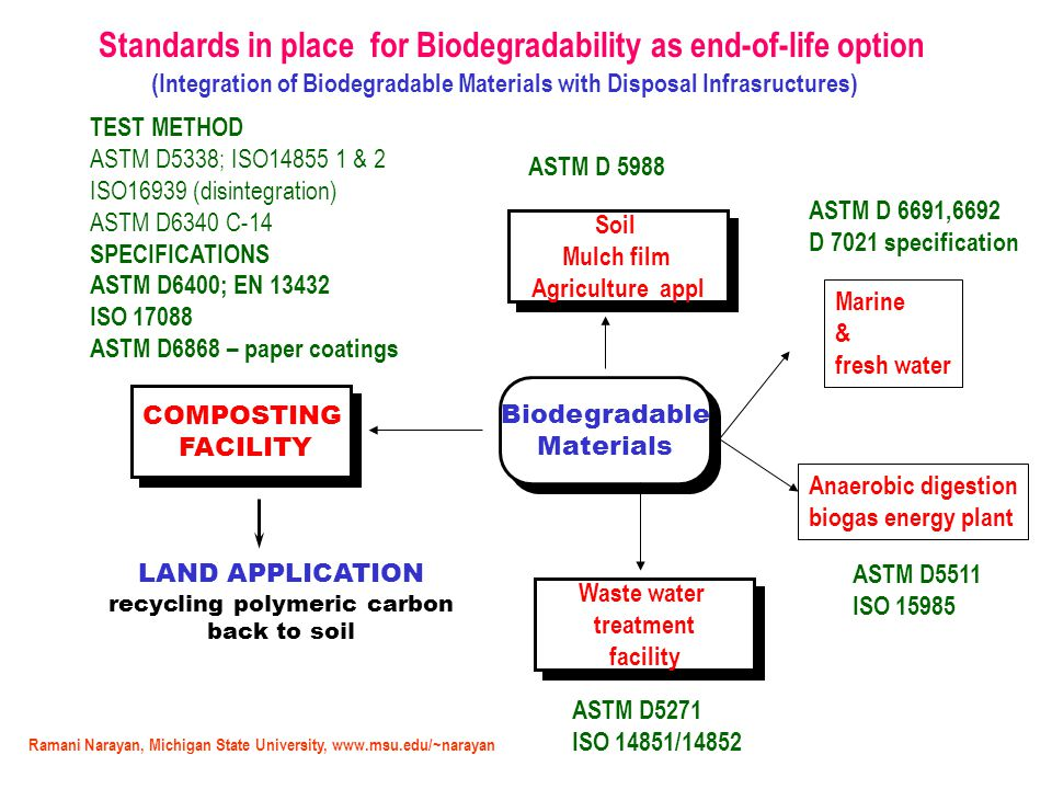Standards in place for Biodegradability as end-of-life option (Integration of Biodegradable Materials with Disposal Infrasructures) Biodegradable Materials Biodegradable Materials COMPOSTING FACILITY COMPOSTING FACILITY LAND APPLICATION recycling polymeric carbon back to soil TEST METHOD ASTM D5338; ISO14855 1 & 2 ISO16939 (disintegration) ASTM D6340 C-14 SPECIFICATIONS ASTM D6400; EN 13432 ISO 17088 ASTM D6868 – paper coatings Waste water treatment facility Waste water treatment facility ASTM D5271 ISO 14851/14852 Anaerobic digestion biogas energy plant ASTM D5511 ISO 15985 Soil Mulch film Agriculture appl Soil Mulch film Agriculture appl ASTM D 5988 Marine & fresh water ASTM D 6691,6692 D 7021 specification Ramani Narayan, Michigan State University, www.msu.edu/~narayan